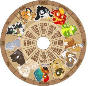 Китайский гороскоп совместимости по знакам зодиака онлайн бесплатно